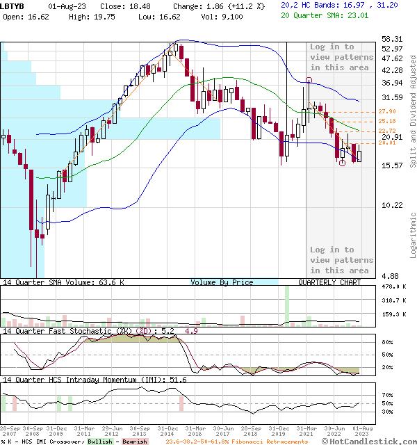 LBTYB - Large Quarterly Candlestick Stock Chart