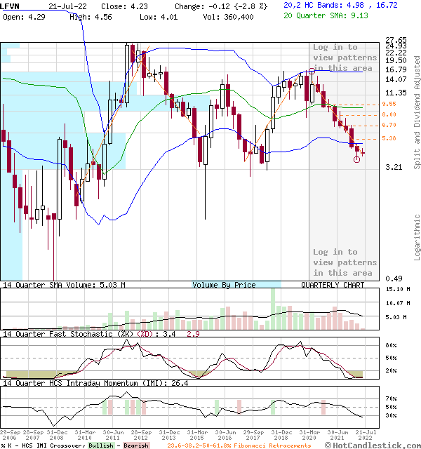 LFVN - Large Quarterly Candlestick Stock Chart