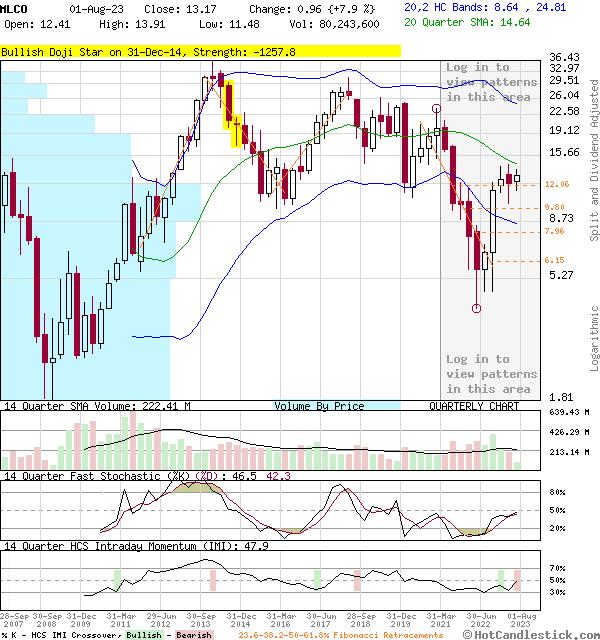 MLCO - Large Quarterly Candlestick Stock Chart