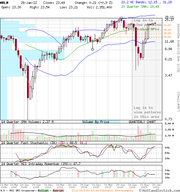 MRLN - Large Quarterly Candlestick Stock Chart