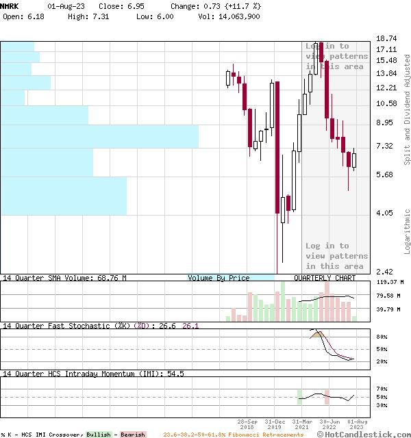 NMRK - Large Quarterly Candlestick Stock Chart