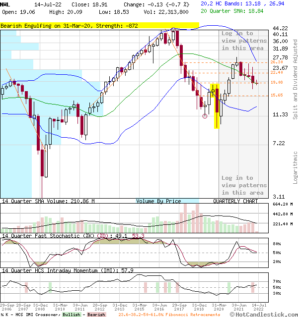 NWL - Large Quarterly Candlestick Stock Chart