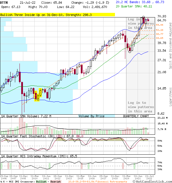 OTTR - Large Quarterly Candlestick Stock Chart