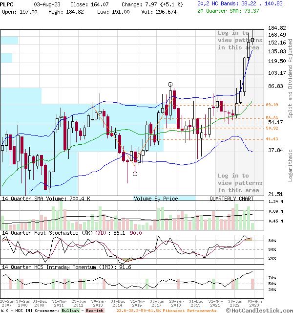 PLPC - Large Quarterly Candlestick Stock Chart