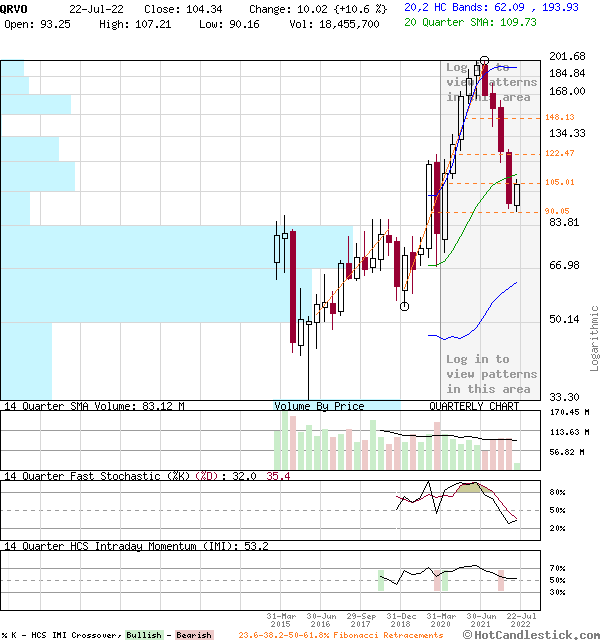 QRVO - Large Quarterly Candlestick Stock Chart