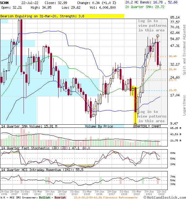 SCHN - Large Quarterly Candlestick Stock Chart