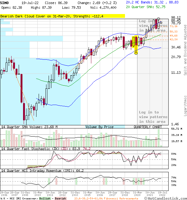 SIMO - Large Quarterly Candlestick Stock Chart