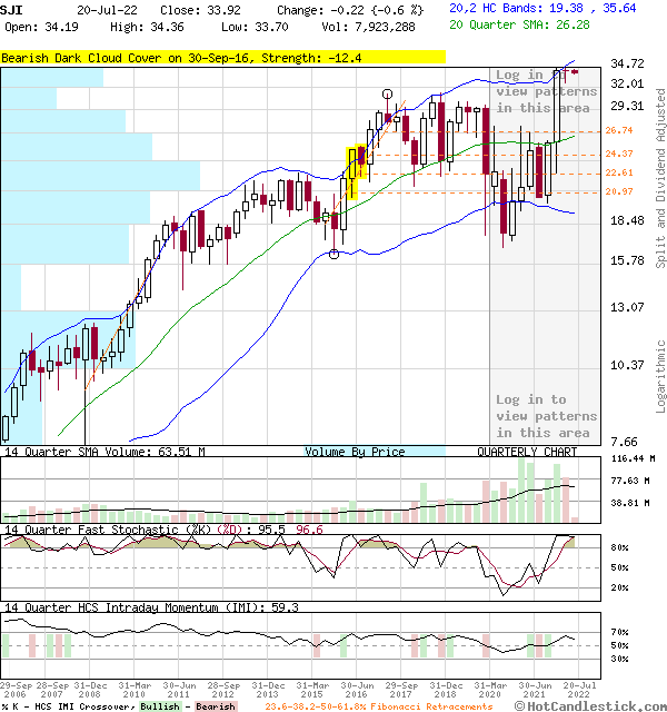 SJI - Large Quarterly Candlestick Stock Chart