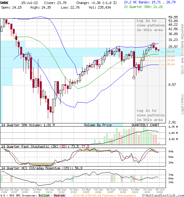 SMBK - Large Quarterly Candlestick Stock Chart
