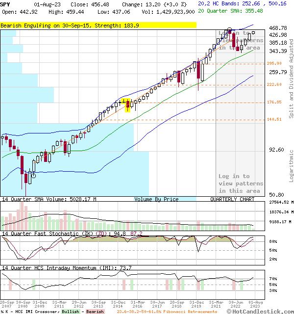 SPY - Large Quarterly Candlestick Stock Chart
