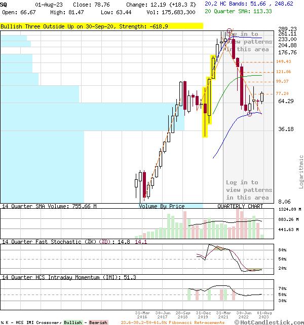 SQ - Large Quarterly Candlestick Stock Chart