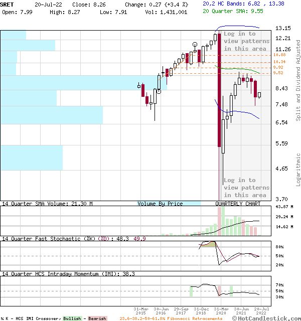 SRET - Large Quarterly Candlestick Stock Chart