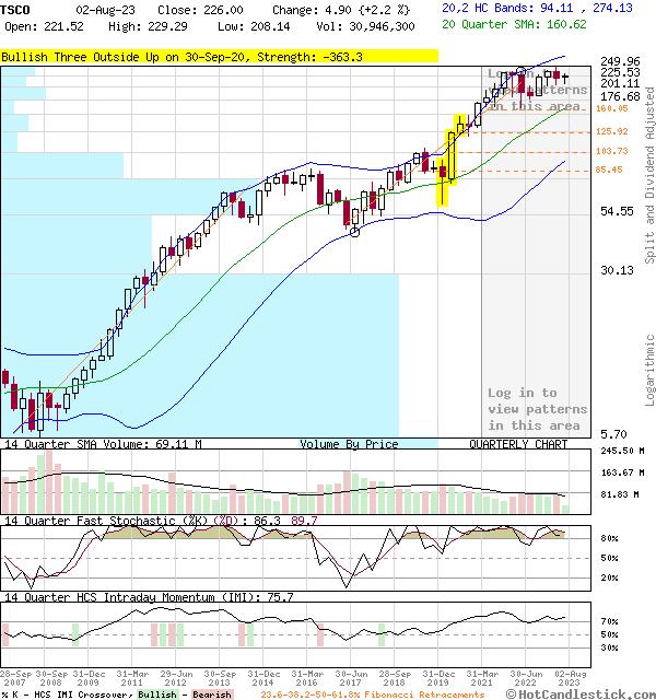 TSCO - Large Quarterly Candlestick Stock Chart