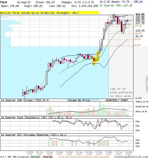 Quarterly Candlestick Chart of TSLA