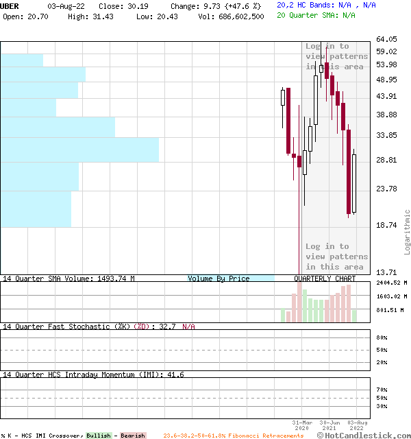 UBER - Large Quarterly Candlestick Stock Chart