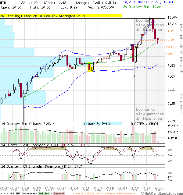 WIW - Large Quarterly Candlestick Stock Chart