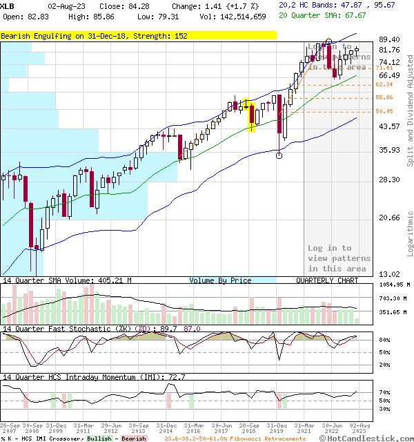 XLB - Large Quarterly Candlestick Stock Chart
