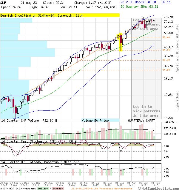 Quarterly Candlestick Chart of XLP
